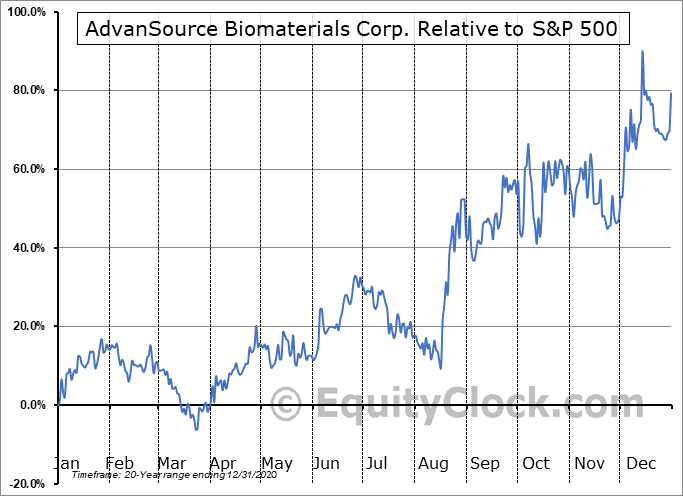 ASNB Relative to the S&P 500