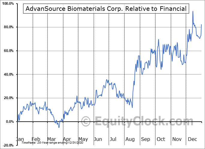 ASNB Relative to the Sector