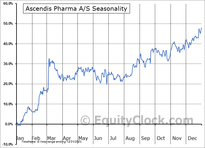 Ascendis Pharma A/S Seasonal Chart