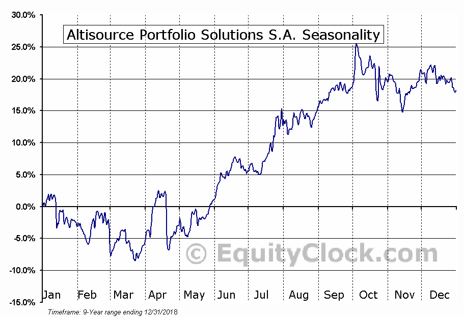 Altisource Portfolio Solutions S.A. (NASD:ASPS) Seasonality