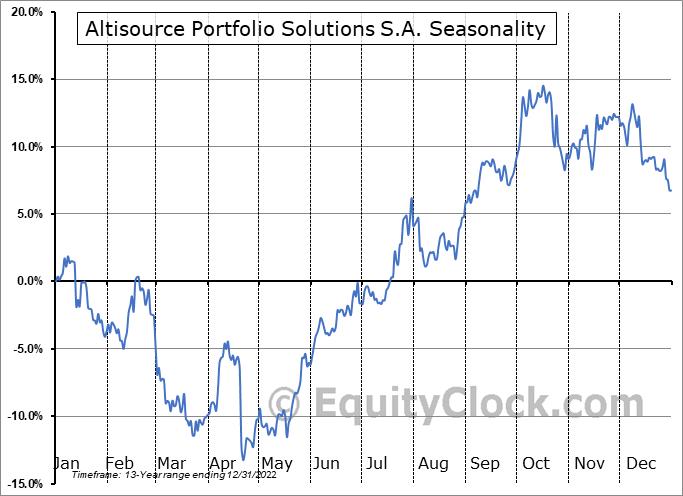 Altisource Portfolio Solutions S.A. (NASD:ASPS) Seasonality