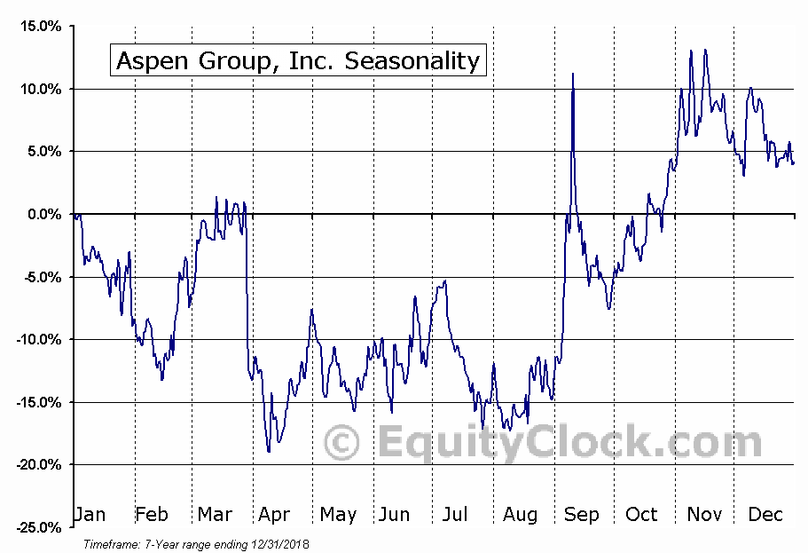 Aspen Group Inc. (ASPU) Seasonal Chart