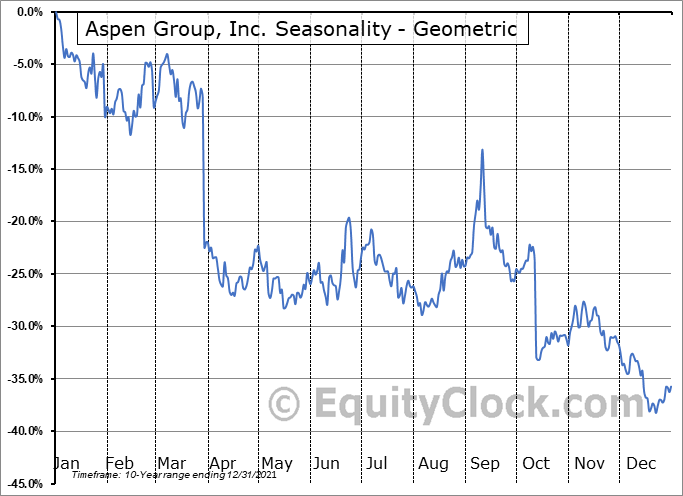 Aspen Group, Inc. (NASD:ASPU) Seasonality