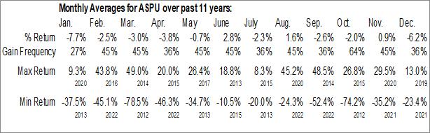 Monthly Seasonal Aspen Group, Inc. (NASD:ASPU)
