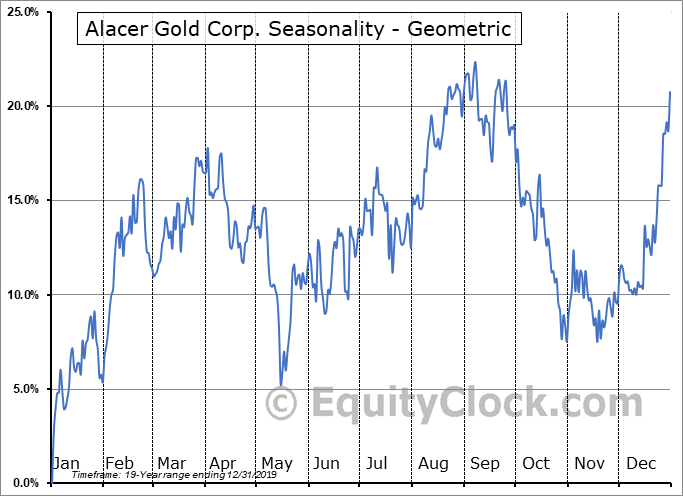 Alacer Gold Corp. (TSE:ASR.TO) Seasonality