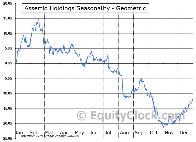 Assertio Therapeutics Inc. (NASD:ASRT) Seasonality