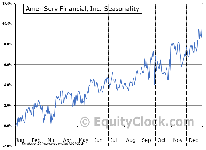 AmeriServ Financial, Inc. (NASD:ASRVP) Seasonality