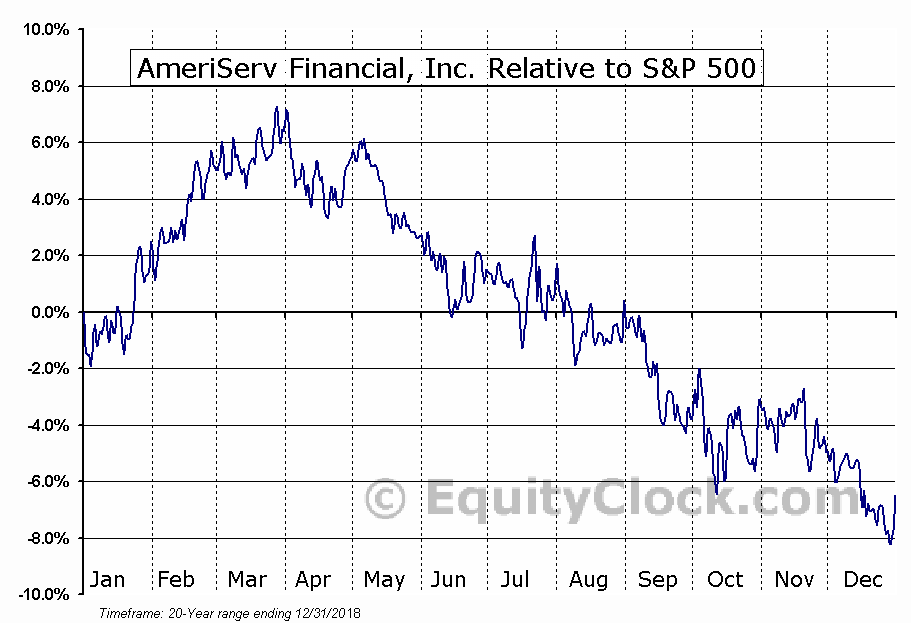 ASRV Relative to the S&P 500