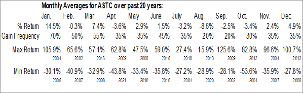 Monthly Seasonal Astrotech Corp. (NASD:ASTC)