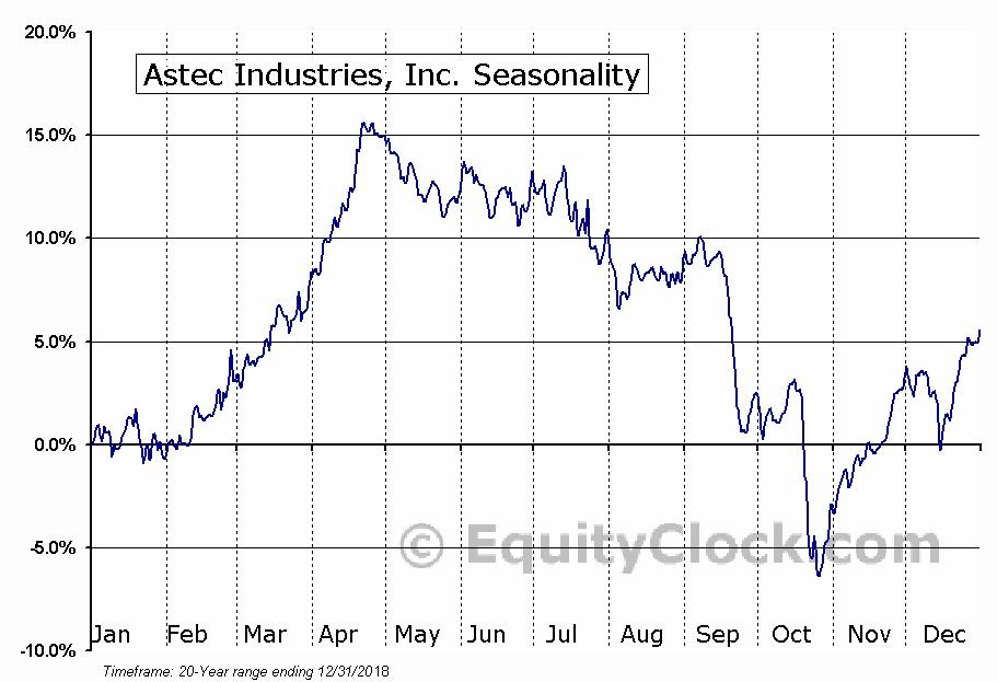 Astec Industries, Inc. (ASTE) Seasonal Chart