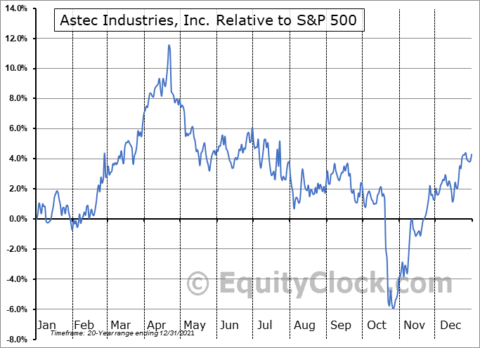 ASTE Relative to the S&P 500