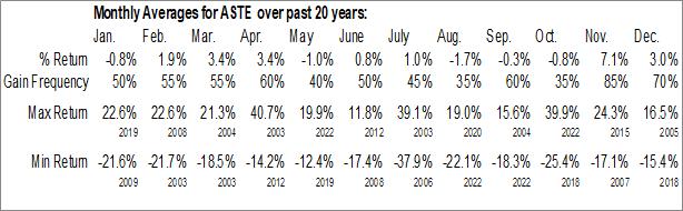 Monthly Seasonal Astec Industries, Inc. (NASD:ASTE)
