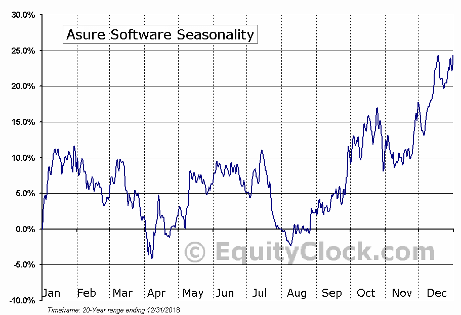Asure Software Inc (ASUR) Seasonal Chart