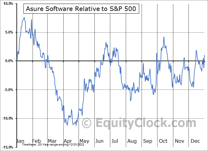 ASUR Relative to the S&P 500