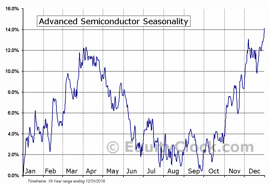 ASE Technology Holding Co., Ltd. Seasonal Chart