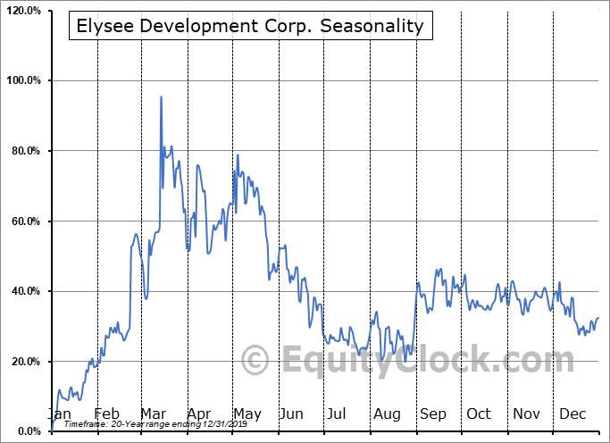 Elysee Development Corp. (OTCMKT:ASXSF) Seasonality