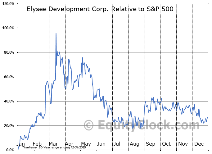 ASXSF Relative to the S&P 500