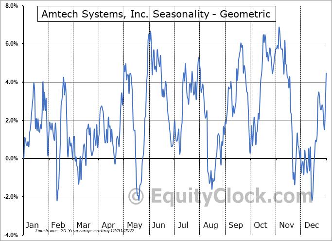 Amtech Systems, Inc. (NASD:ASYS) Seasonality