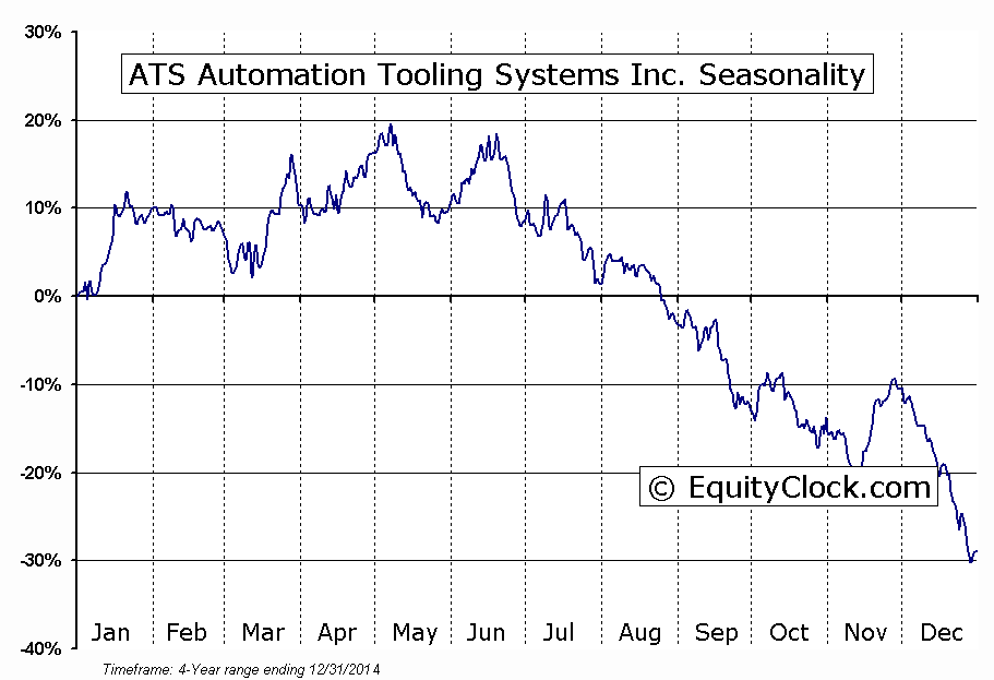 ATS Automation Tooling Systems Inc. (TSE:ATA) Seasonal Chart