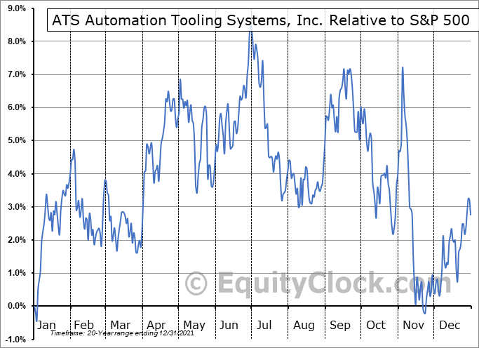 ATA.to Relative to the S&P 500