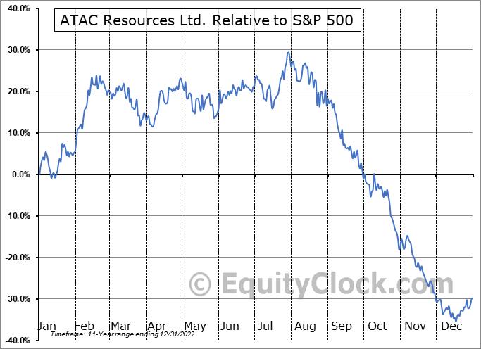 ATADF Relative to the S&P 500