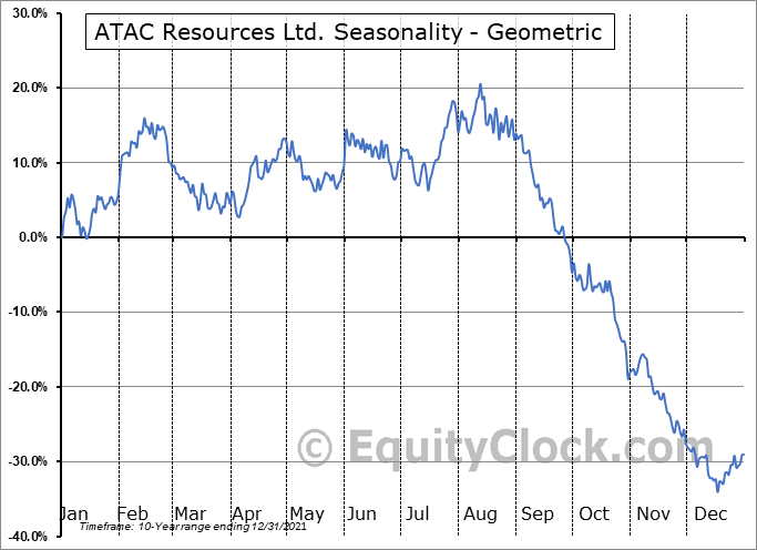 ATAC Resources Ltd. (OTCMKT:ATADF) Seasonality