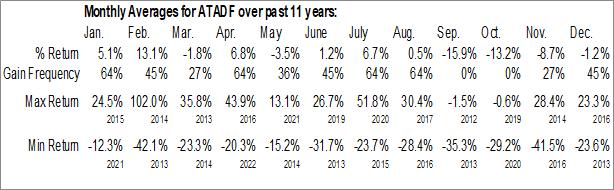 Monthly Seasonal ATAC Resources Ltd. (OTCMKT:ATADF)