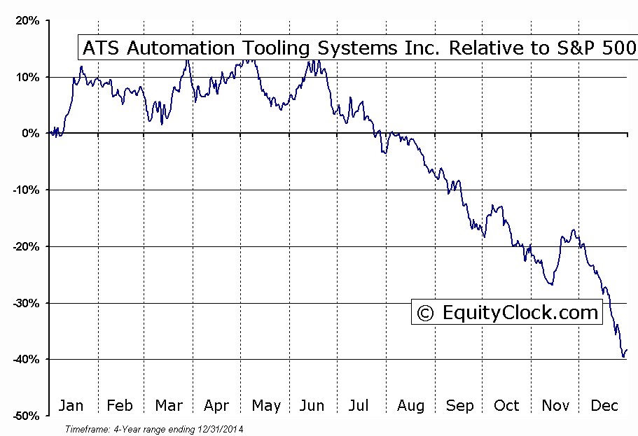 ATA Relative to the S&P 500