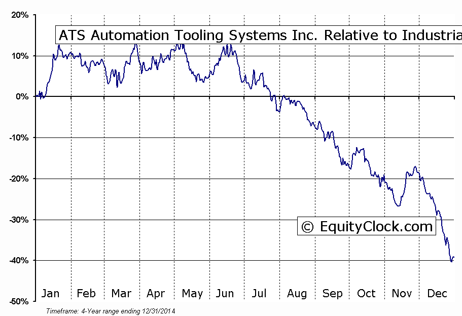 ATA Relative to the Sector