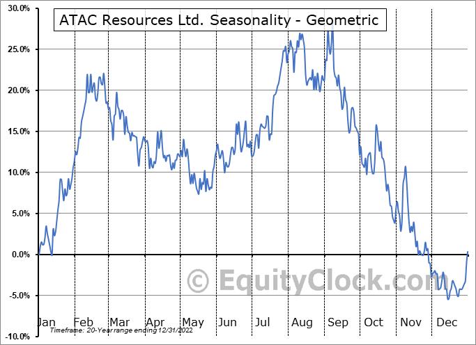 ATAC Resources Ltd. (TSXV:ATC.V) Seasonality
