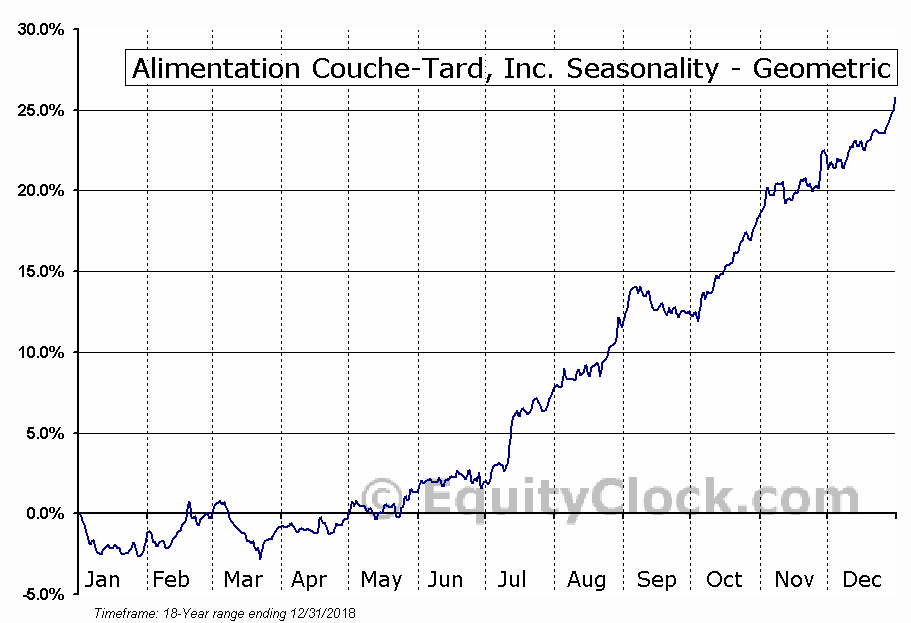 Alimentation Couche-Tard, Inc. (TSE:ATD/B.TO) Seasonality
