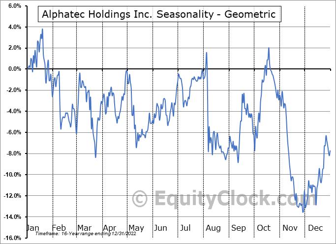 Alphatec Holdings Inc. (NASD:ATEC) Seasonality