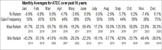 Monthly Seasonal Alphatec Holdings Inc. (NASD:ATEC)