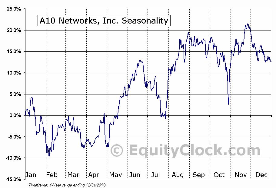 A10 Networks, Inc. (ATEN) Seasonal Chart