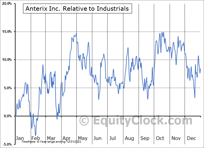 ATEX Relative to the Sector