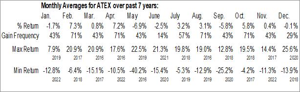 Monthly Seasonal Anterix Inc. (NASD:ATEX)