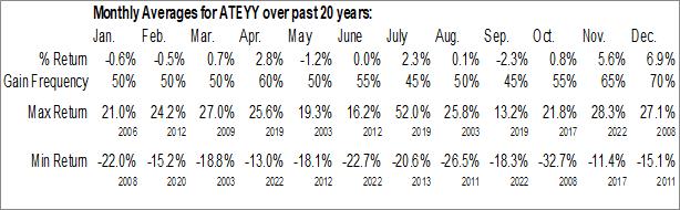Monthly Seasonal Advantest Corp. (OTCMKT:ATEYY)