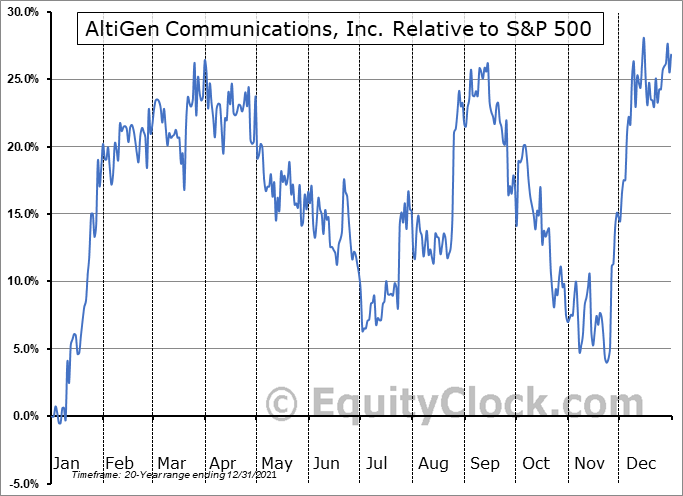 ATGN Relative to the S&P 500