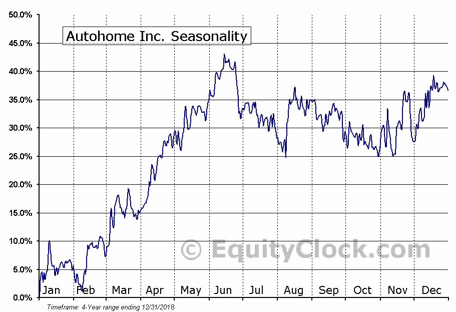 Autohome Inc. Seasonal Chart