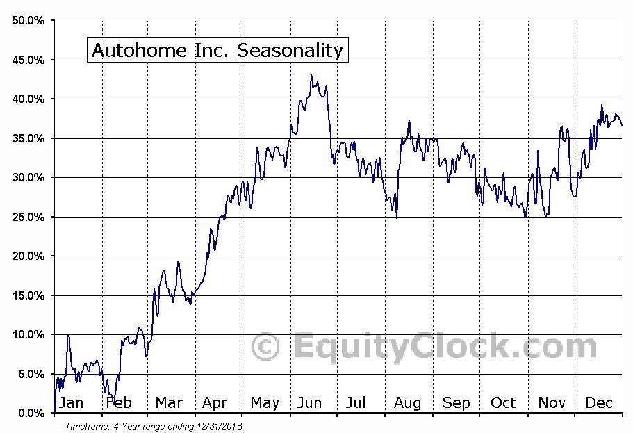 Autohome Inc. (ATHM) Seasonal Chart