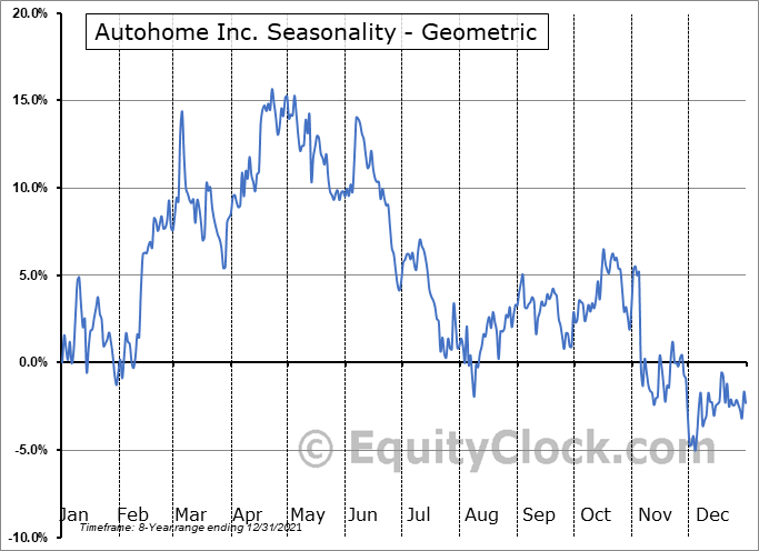 Autohome Inc. (NYSE:ATHM) Seasonality