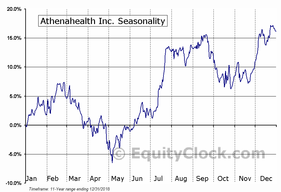 athenahealth, Inc. (ATHN) Seasonal Chart