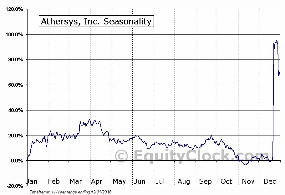 Athersys, Inc. (ATHX) Seasonal Chart