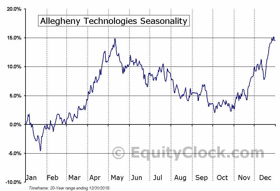 Allegheny Technologies Incorporated Seasonal Chart