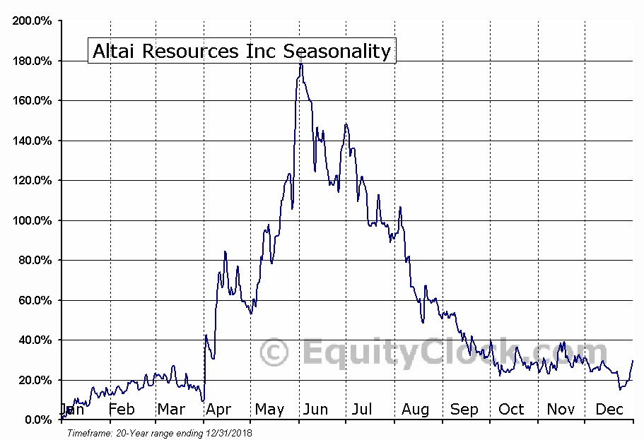 Altai Resources Inc (TSXV:ATI.V) Seasonality