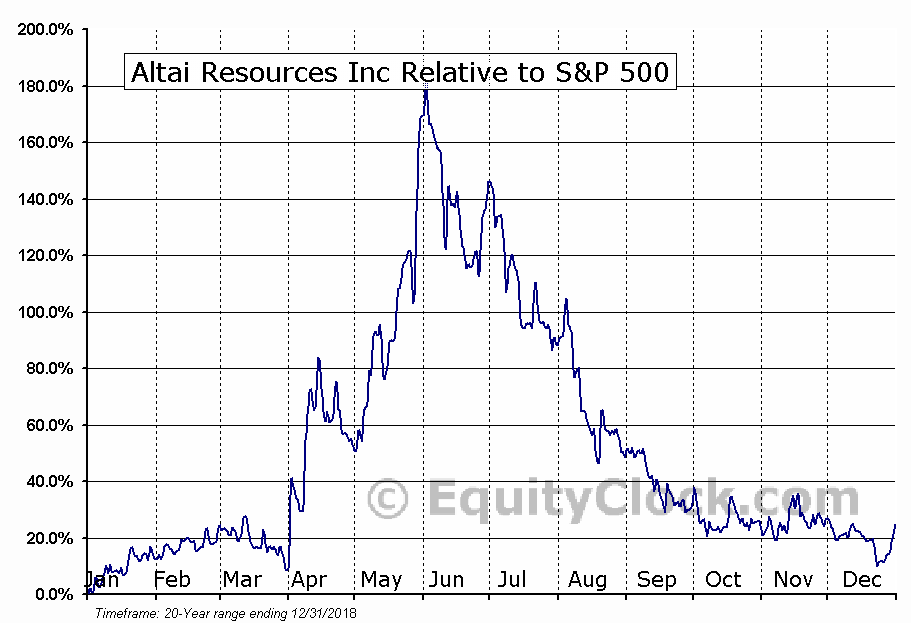 ATI.V Relative to the S&P 500