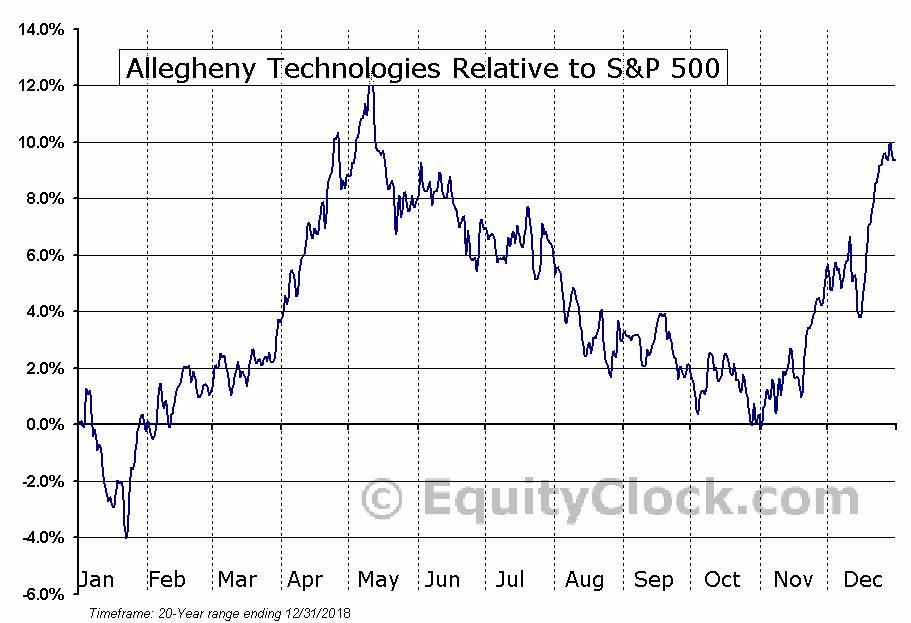 ATI Relative to the S&P 500