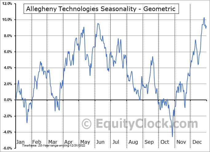 Allegheny Technologies (NYSE:ATI) Seasonality