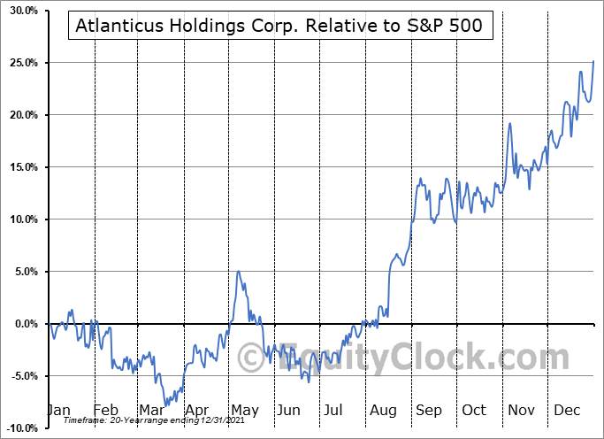 ATLC Relative to the S&P 500
