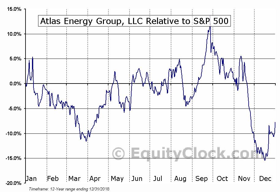 ATLS Relative to the S&P 500